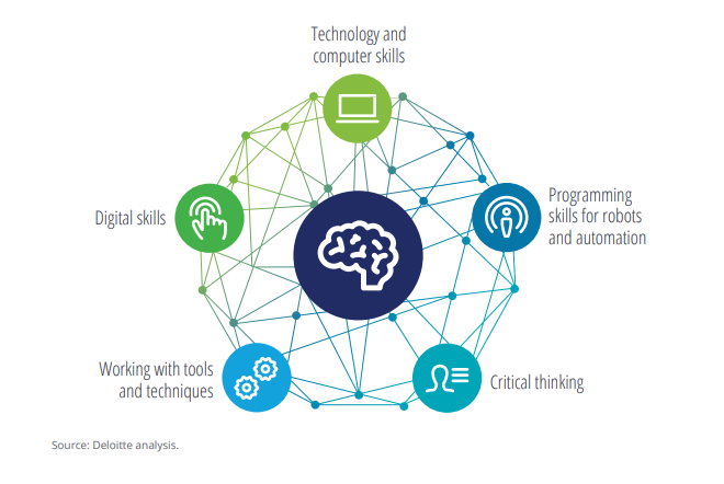 Key Skills Needed with the Advent of Innovative Technologies