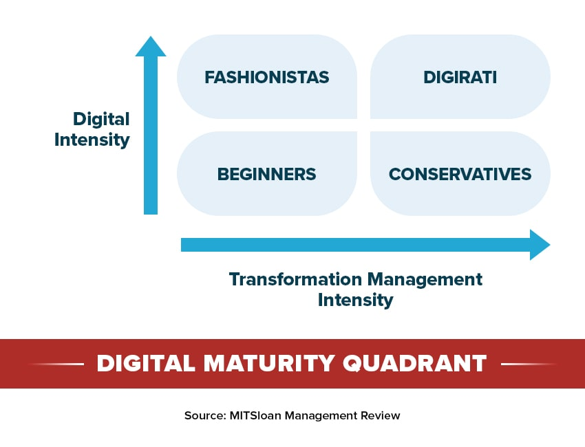 The Four Levels of Digital Maturity