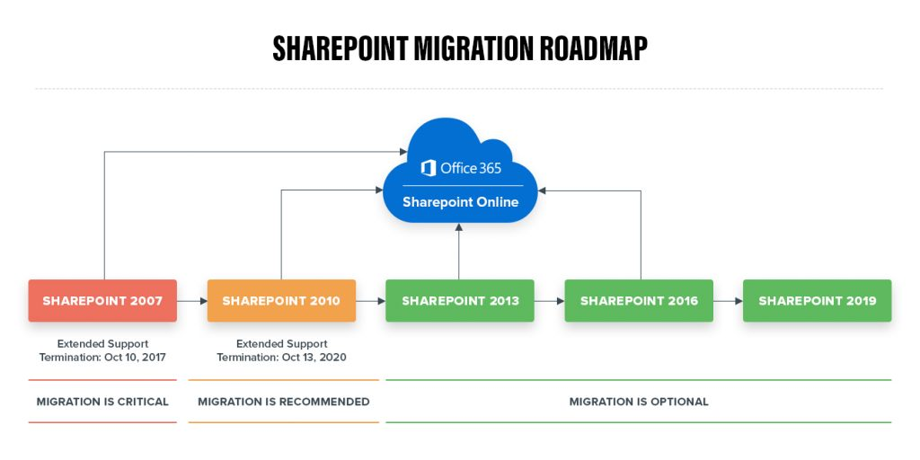 share point roadmap