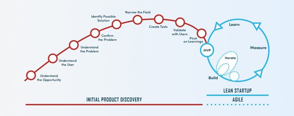 Initial product discovery